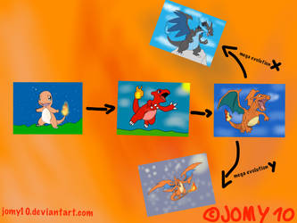 Charmander evolution by jomy10