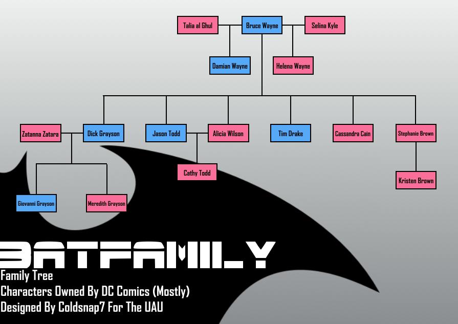 batfamily tree  uau  by coldsnap7 on deviantart