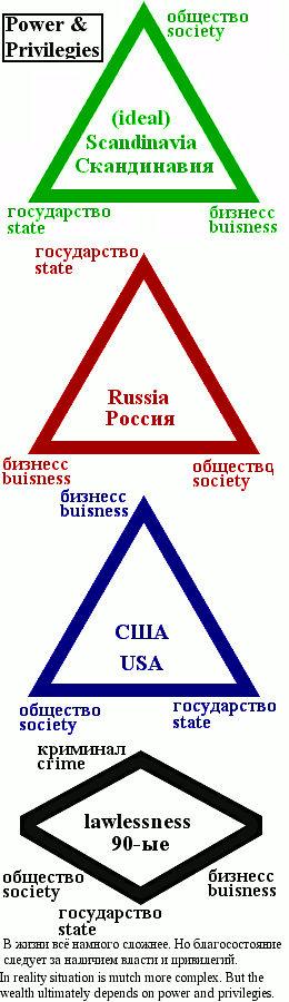 Basics of politics Power n Privilegies