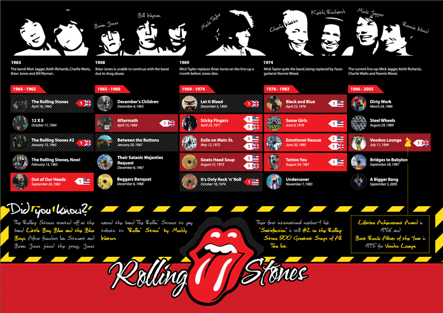 Rolling Stones Infographic by AbhaySingh1