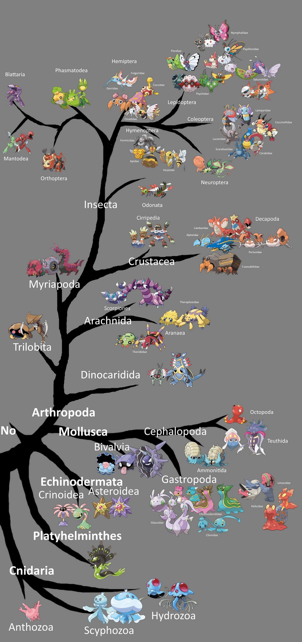 Pokemon Phylogeny Tree Images | Pokemon Images
