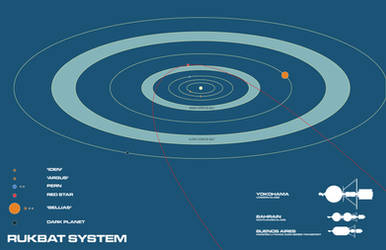 Rukbat System by Norsehound