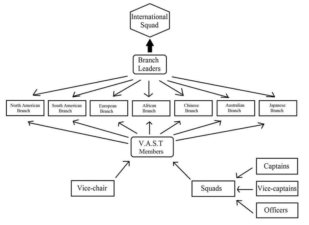 V.a.s.t. Organization Map by YueShirosaki