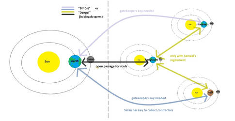 Parallel Universes paths explained