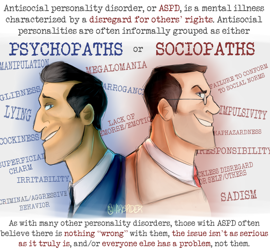 a description of anti social personality disorder or psychopathy Antisocial personality disorder a personality disorder characterized by a conspicuous disregard for the rights and needs of others antisocial behavior begins before the age of 15 and includes such behaviors as truancy, delinquency, theft, and vandalism.