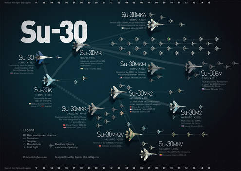 Su30 fighter family infographic