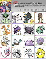 Pokemon memememememe by zoemoss