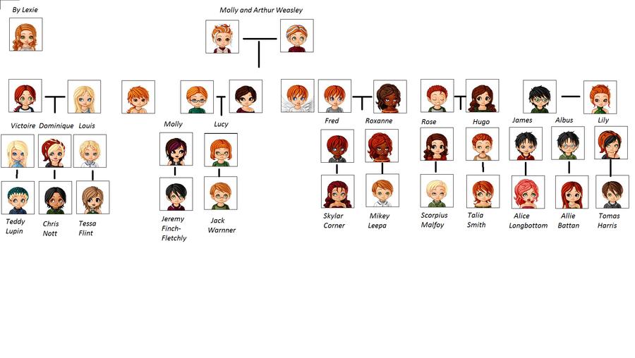 how to read a haplotype tree