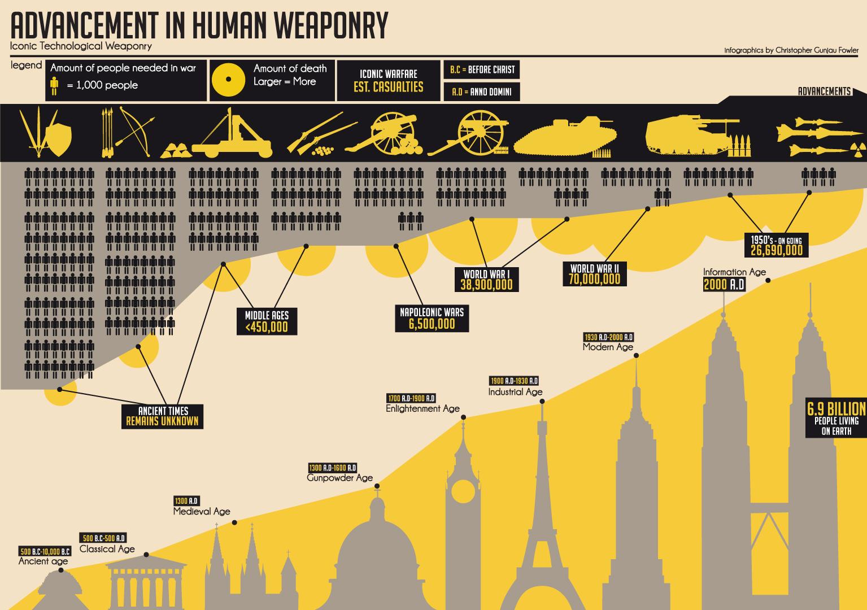 Advancement of Human Weaponry