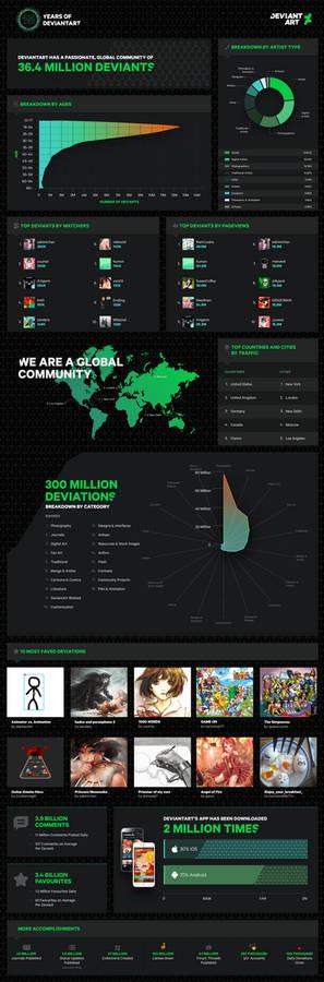 15 Years of DeviantArt Infographic