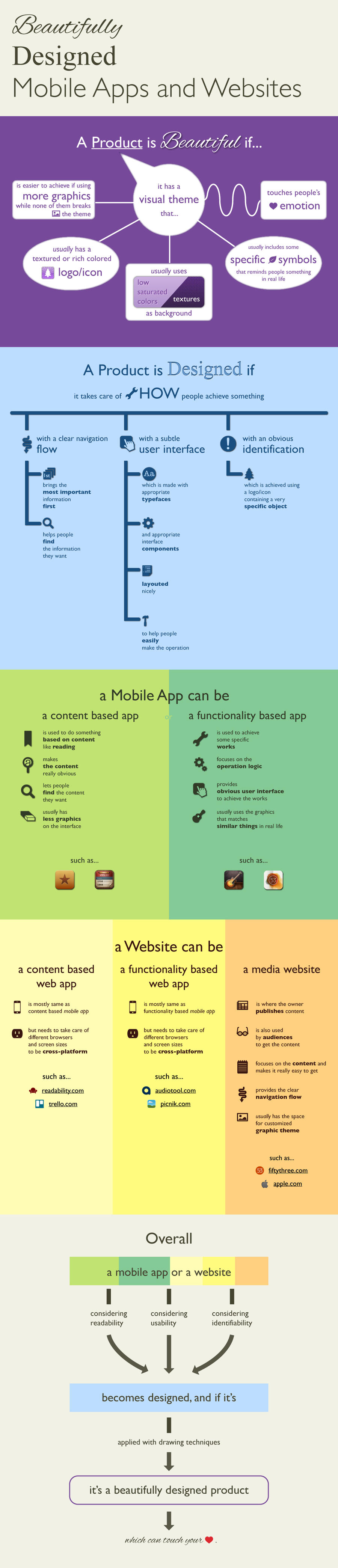 Infographic: Beautifully Designed Apps by mepine