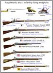 Napoleonic era - infantry's long weapons by AndreaSilva60