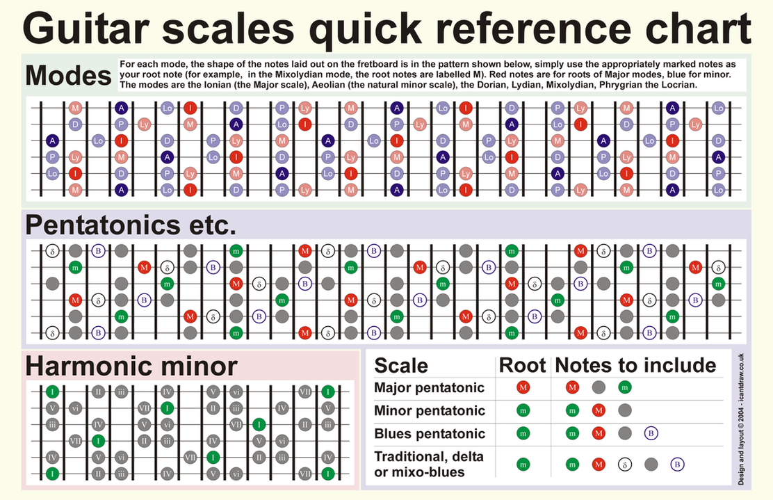Lively image with printable guitar scales chart