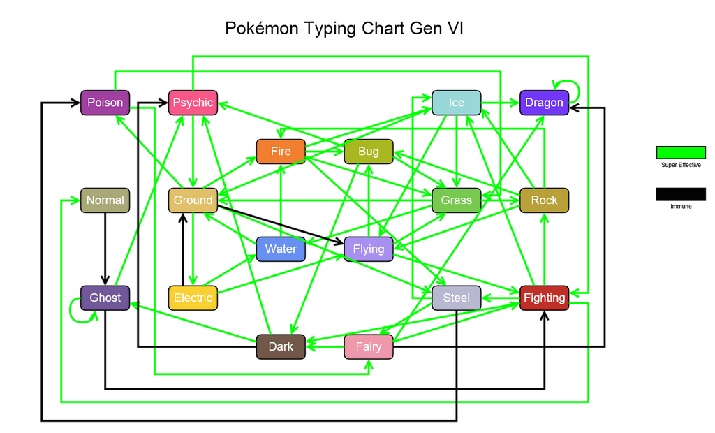 Pokemon typing chart gen vi by aeroqc on deviantart for Table type pokemon