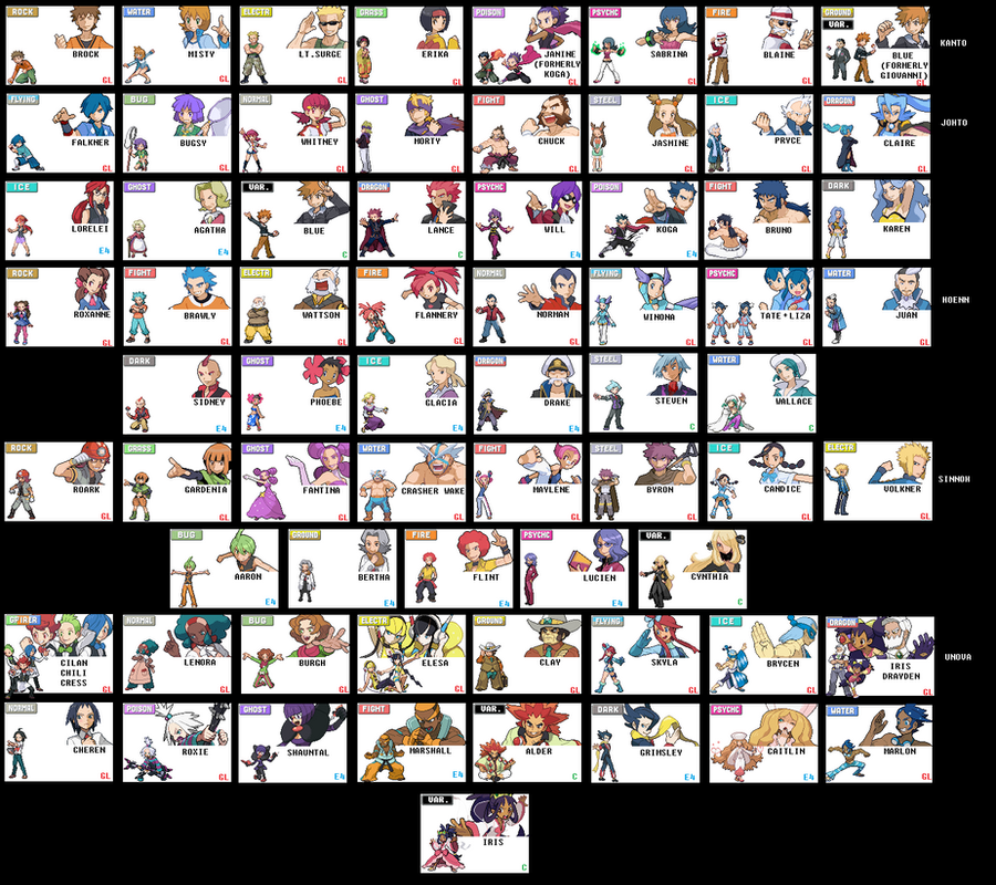 Gym Leaders, Trainers and Elite Four Break Down by