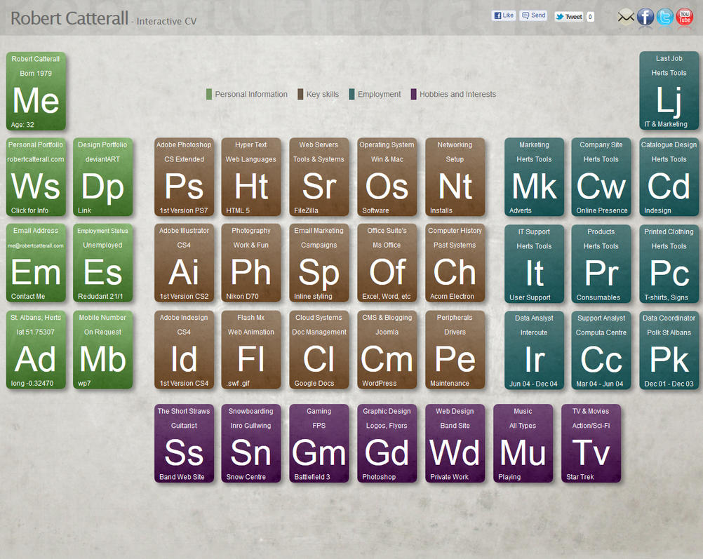 Periodic table pe gallery periodic table images interactive cv in periodic table format by robotc on deviantart interactive cv in periodic table format gamestrikefo Gallery