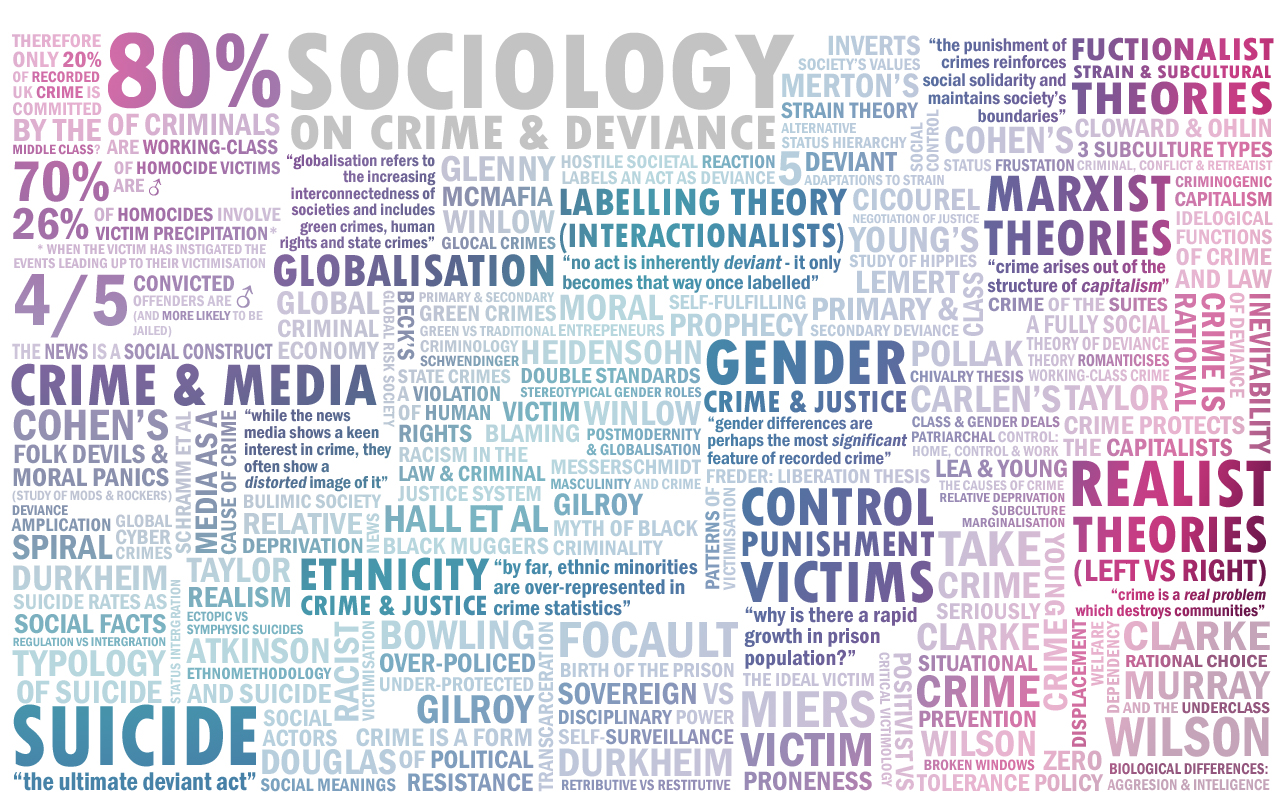 two sociological theories and two psychological theories Sociological theories of crime are themselves durkheim awarded two rather different ing about a major psychological rejection of what had.
