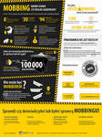 Mobbing infographic (PL)
