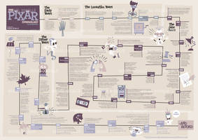 The Pixar Chronology: An Infographic