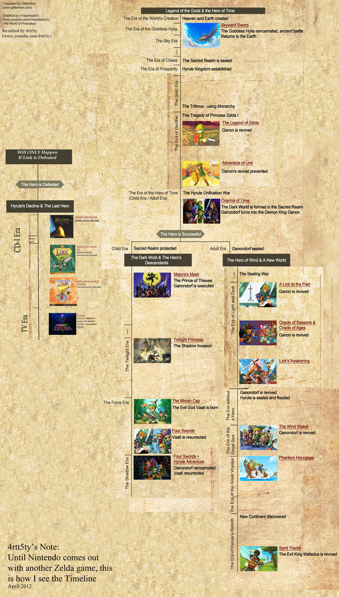 loz unofficial edit of official timeline by 4rtt5ty on deviantart