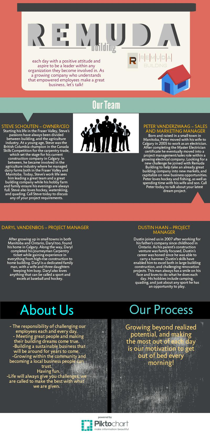 Remuda Info by RemudaBuilding