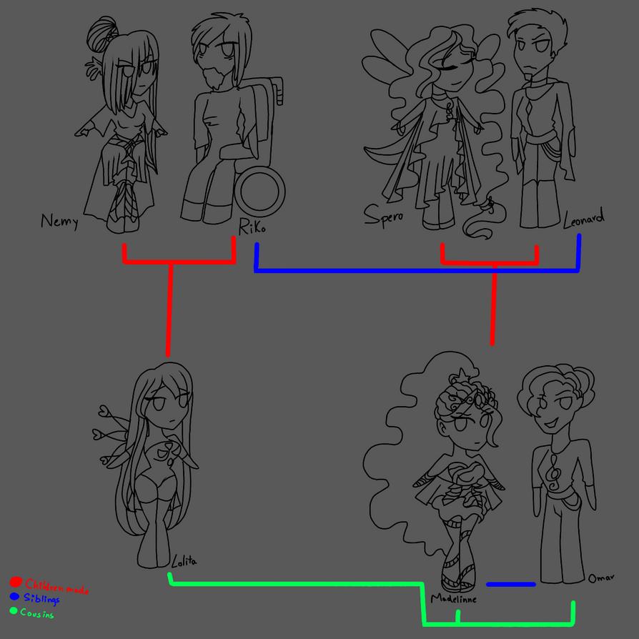 WIP- Lo's family tree by WhisperingIllusion