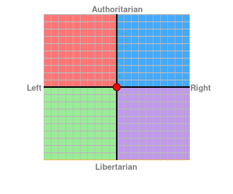 My Political Compass by AltruisticHedonist