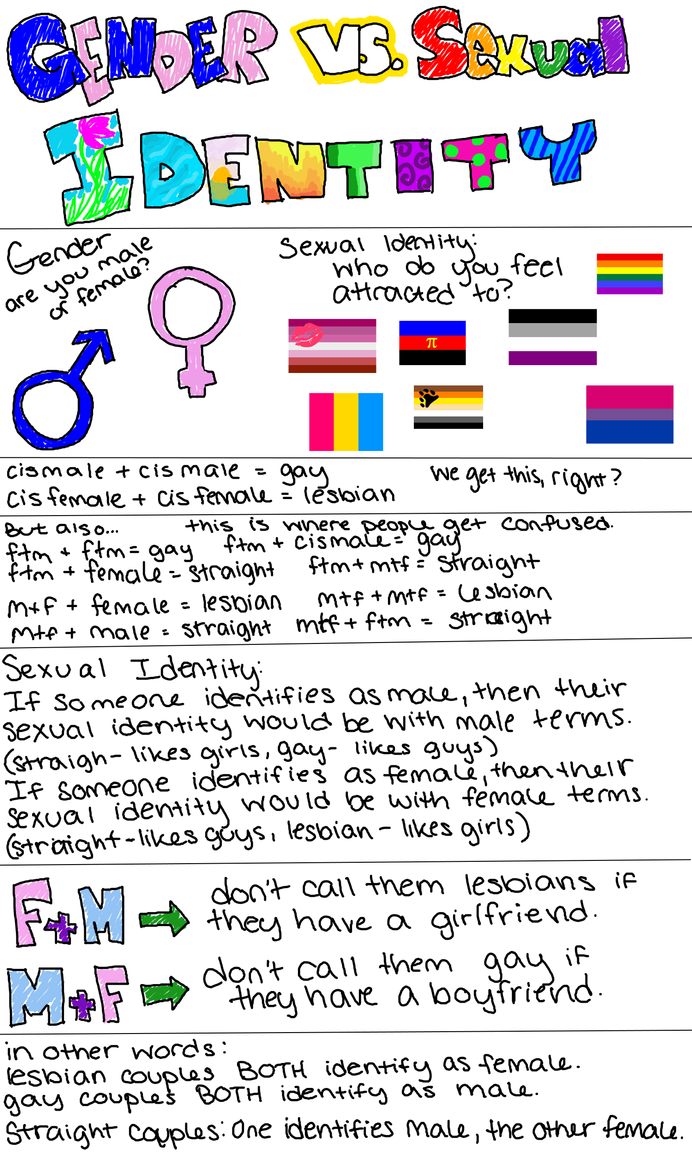 Gender vs. Sexual Identity by CursedFire