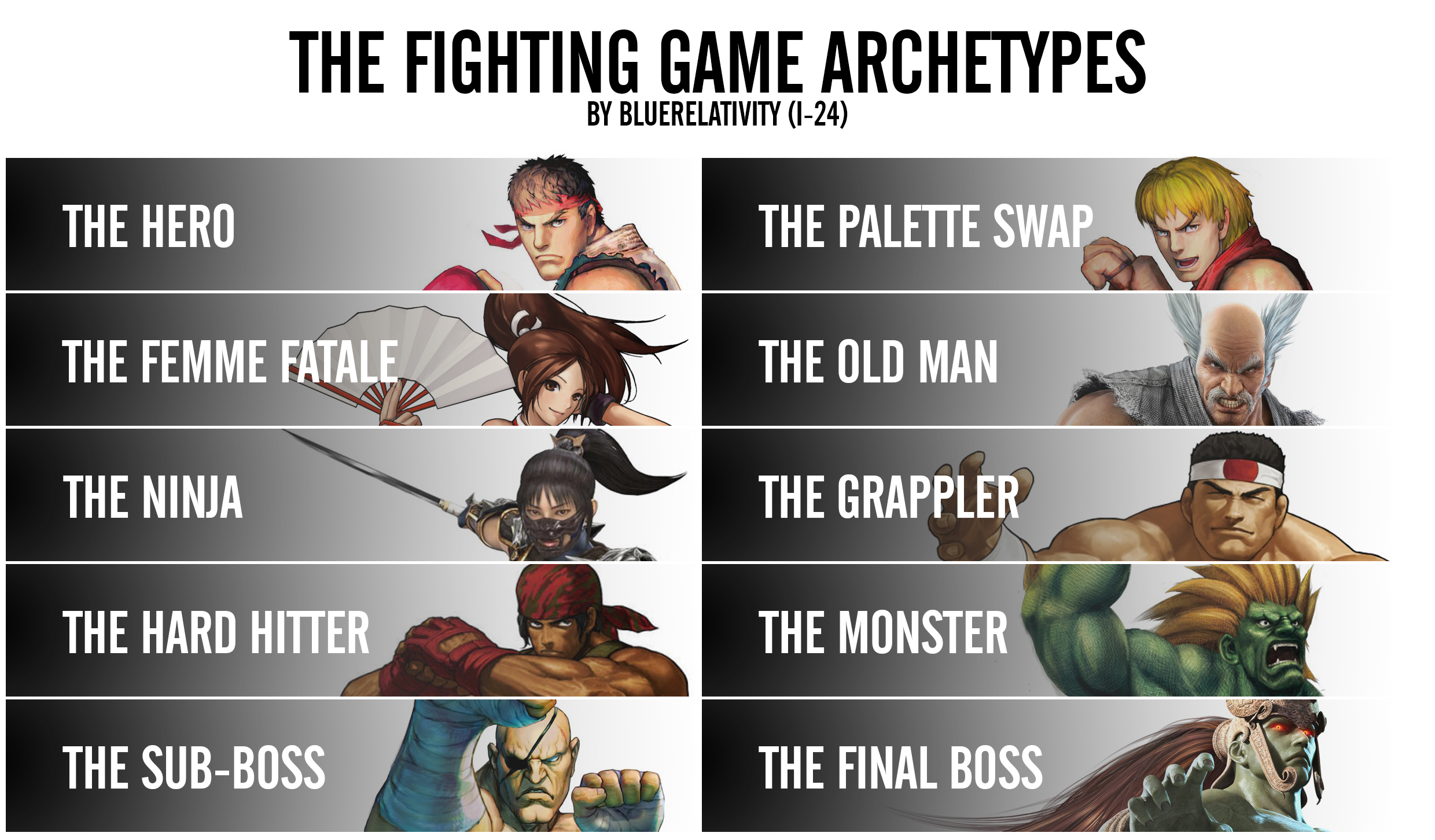 The Fighting Game Archetypes