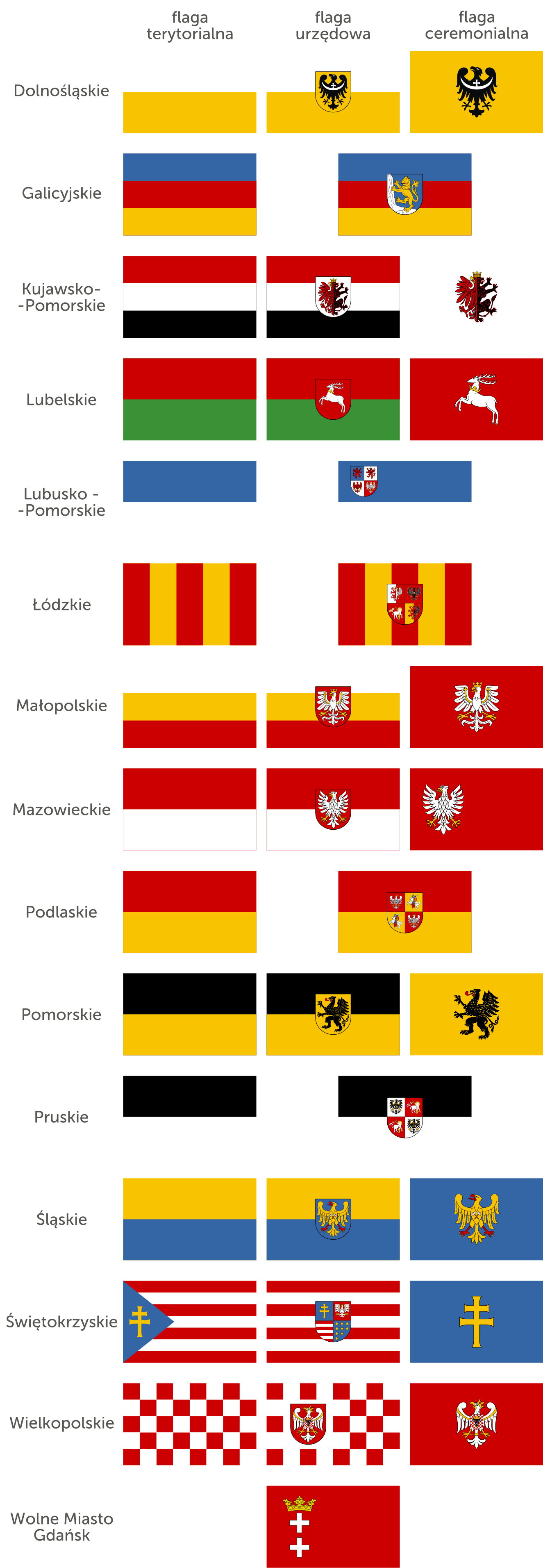 flags of voivedships of poland u0027b u0027 by followbywhiterabbit on