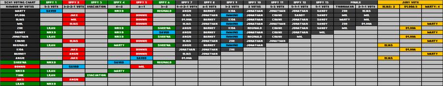 Survivor Central Hub Vote Chart by cRaZyMaN9219