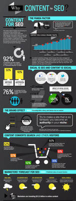 Content For SEO Inforgraphic