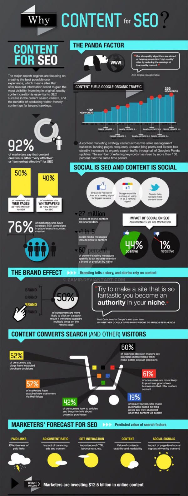 Content For SEO Inforgraphic by zamir