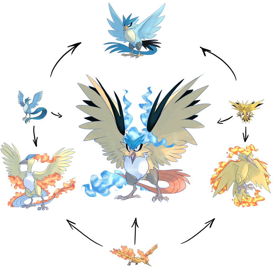 Legendary Bird Pokemon Names