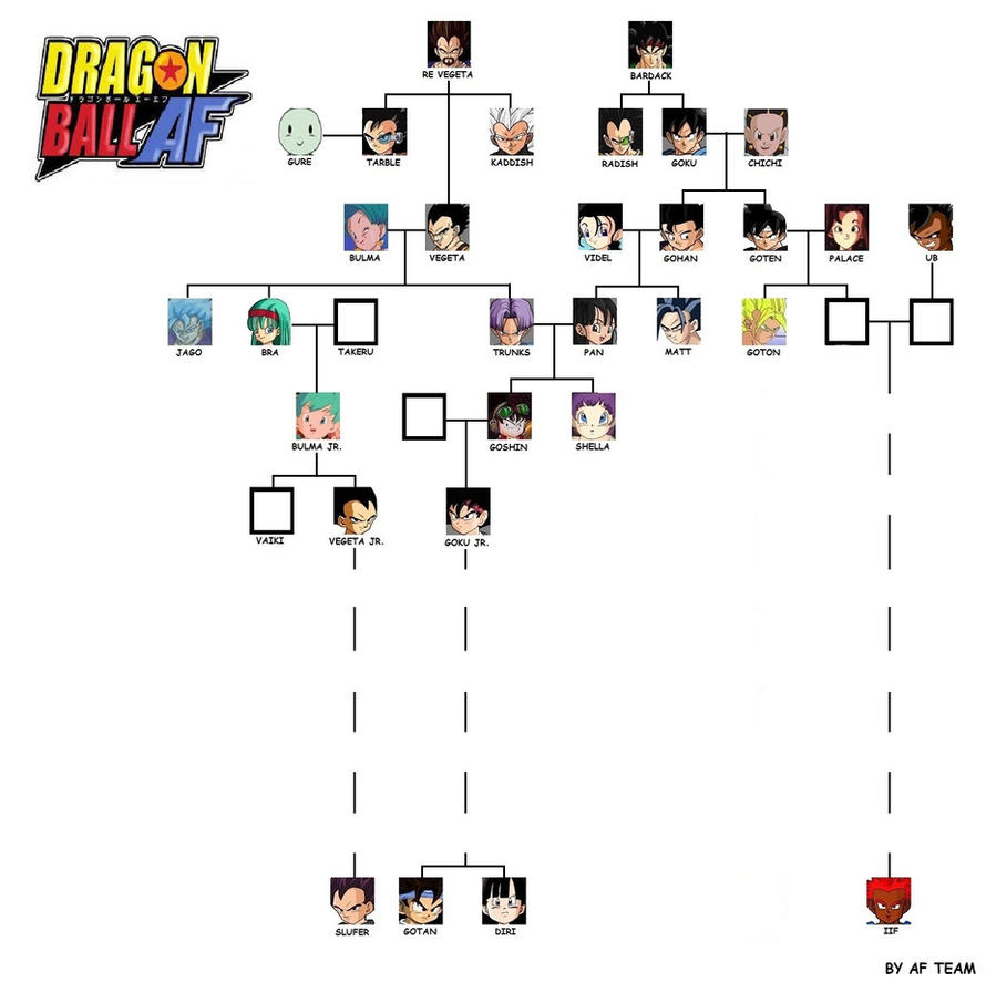 family tree dragon ball af by afteam on deviantart
