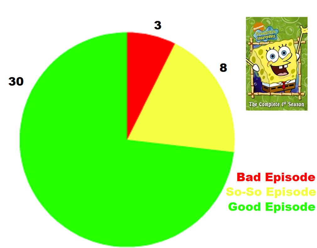 Spongebob squarepants season 1 pie chart by ragameechu on deviantart spongebob squarepants season 1 pie chart by ragameechu nvjuhfo Choice Image