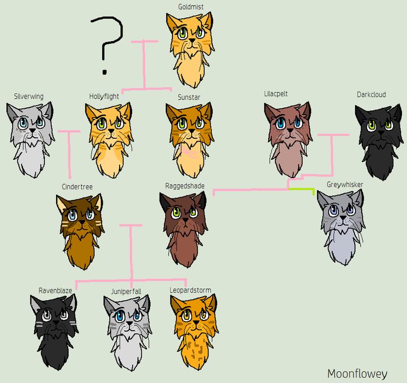 Sunstar's Family Tree By Moonflowey On DeviantArt