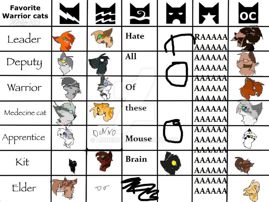 Favorite Warrior Cats Meme By Lionenda On Deviantart