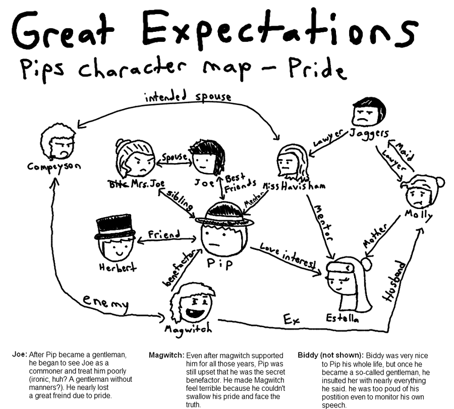 great expectations character analysis The novel great expectations, written by charles dickens, tells the story of a boy who does just that great expectations is a coming of age novel, a novel that focuses on the maturity of the protagonist from childhood to adulthood.