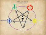 The Five Hidden Elements