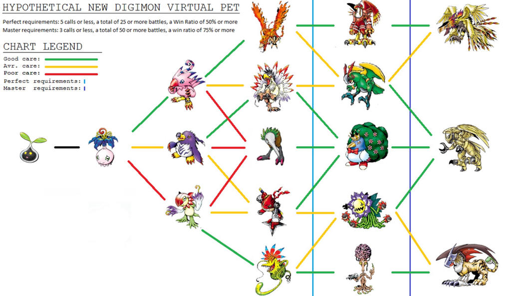 Biyomon Evolution Tree by Biomonplz on DeviantArt