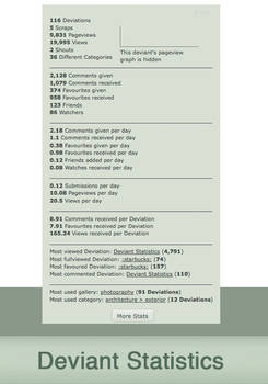 Deviant Statistics