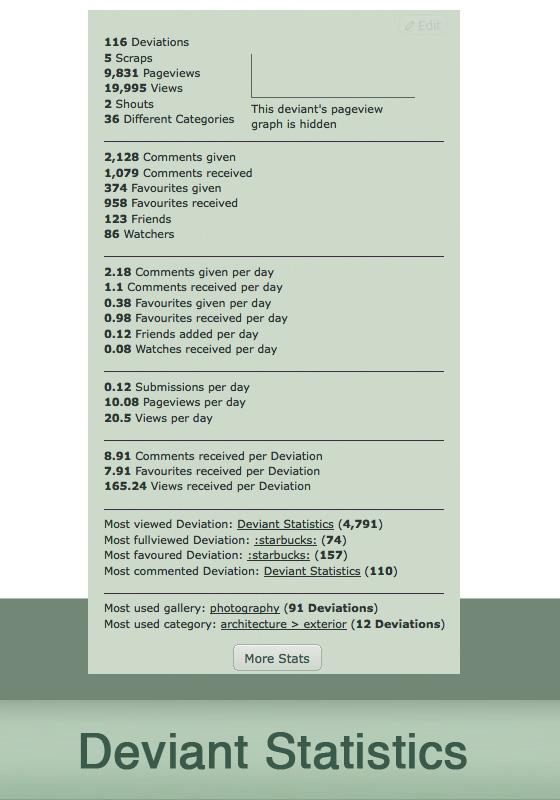Deviant Statistics by falexx