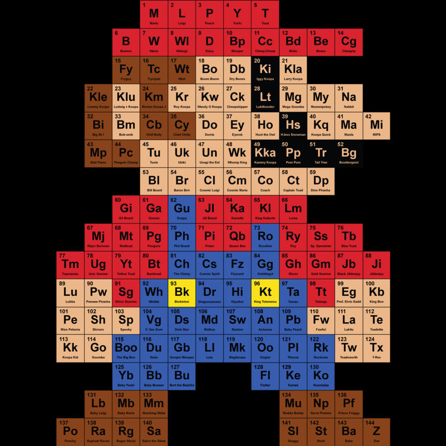 Periodic mario table by design by humans on deviantart periodic mario table by design by humans urtaz Image collections