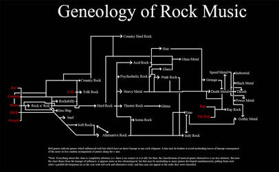 Geneology of Rock v1.0
