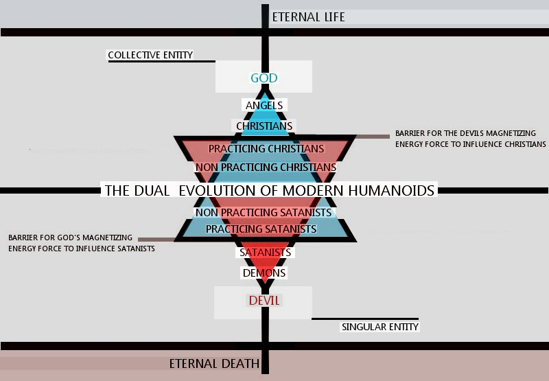The Dual Evolution of Modern Humanoids by Kmind3