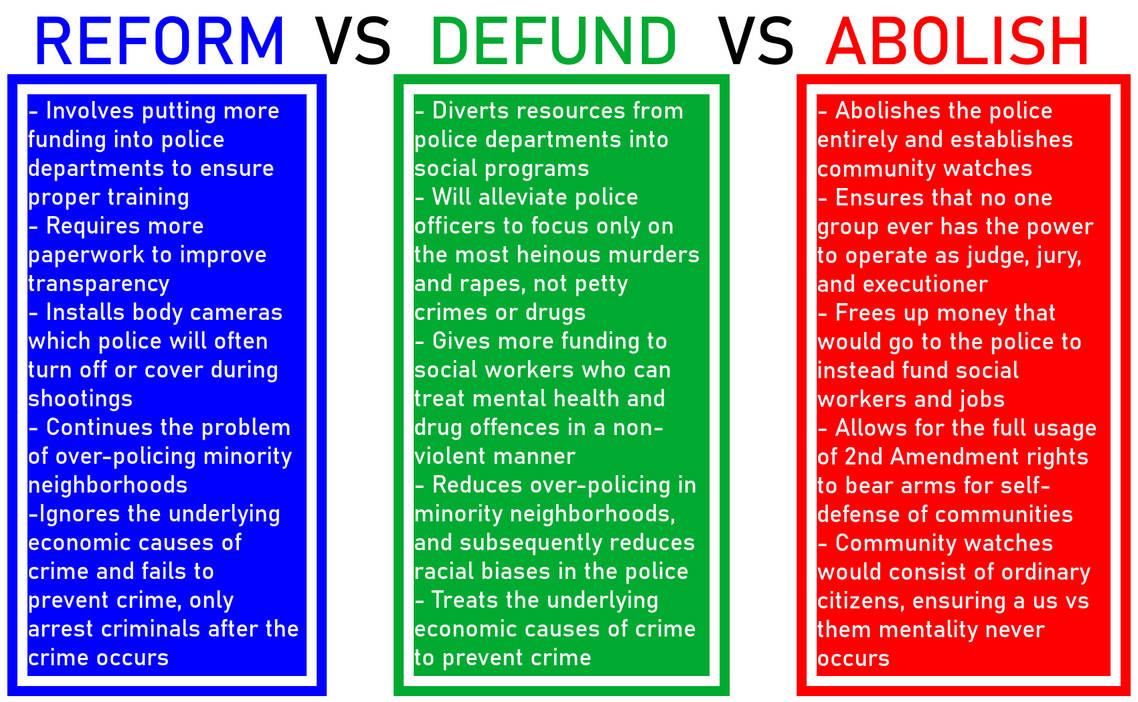 Reform vs Defund vs Abolish the Police