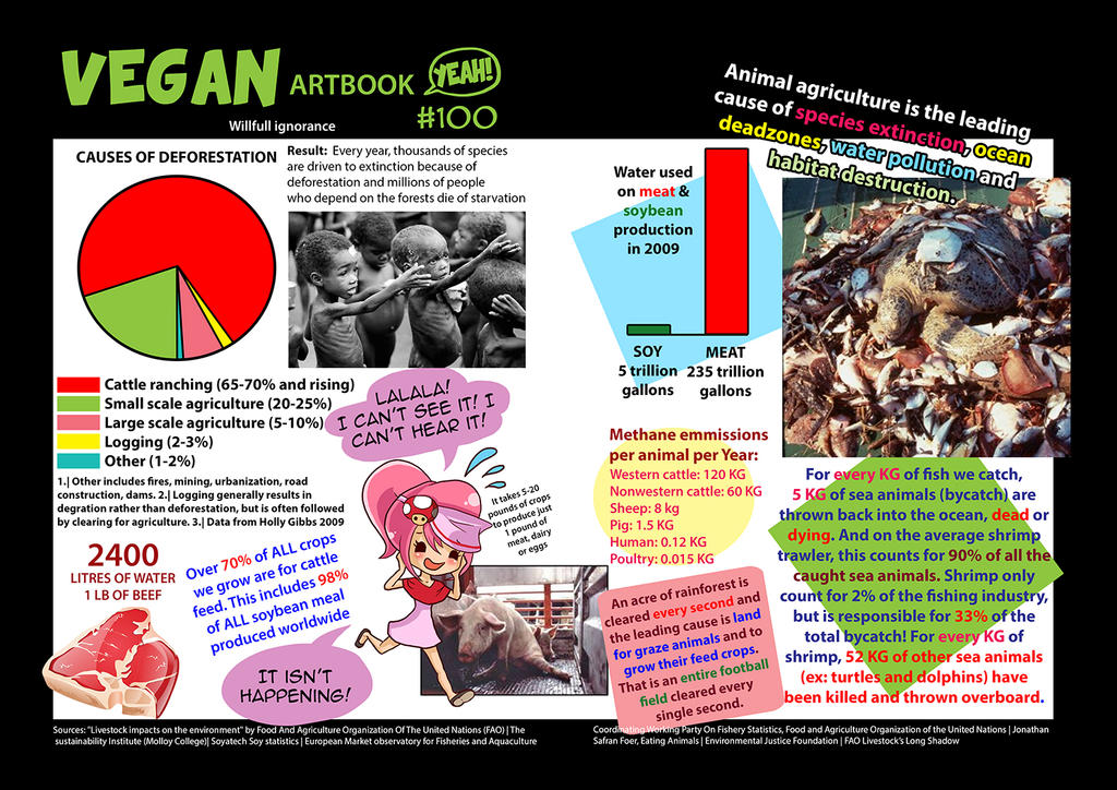 Willfull ignorance by veganartbook