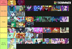 MLP/EG Antagonists Tier Rankings by Matthiamore