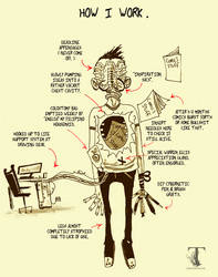 How I Work by Templesmith